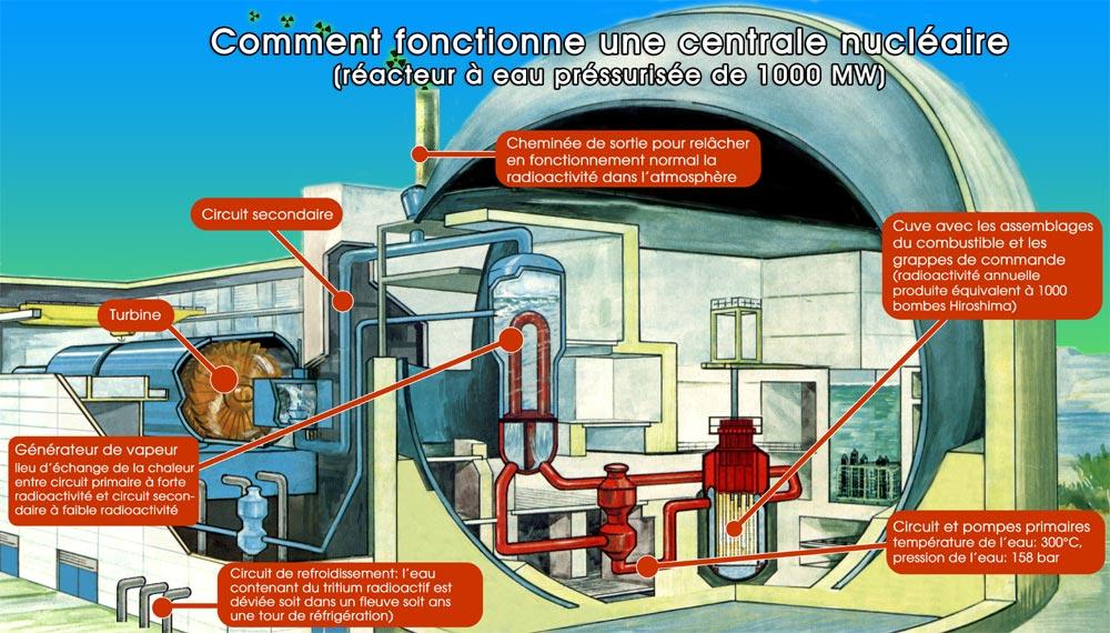 comment marche une centrale nucléaire
