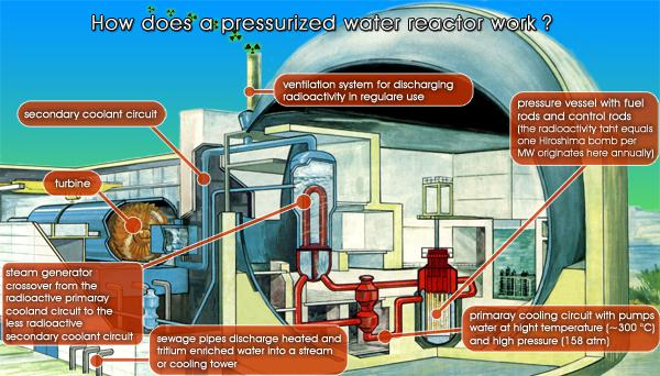 Nuclear Reactor - Nuclear Power: Function and Risks - Pressurized